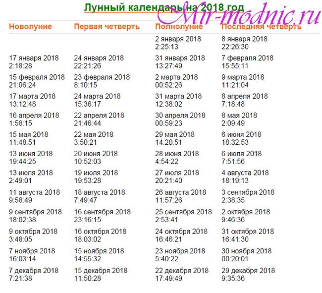 Лунный календарь 2018 года по месяцам